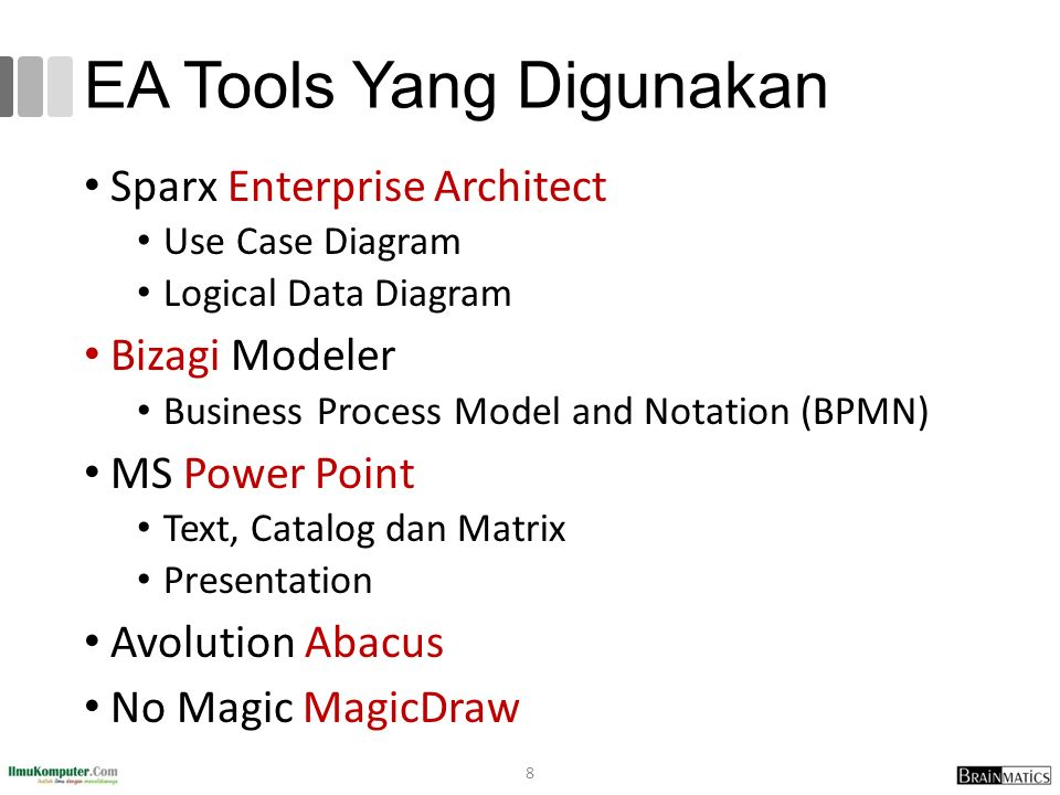 EA Tools Yang Digunakan Sparx Enterprise Architect Use Case Diagram Logical Data Diagram Bizagi Modeler Business Process Model and Notation (BPMN) MS