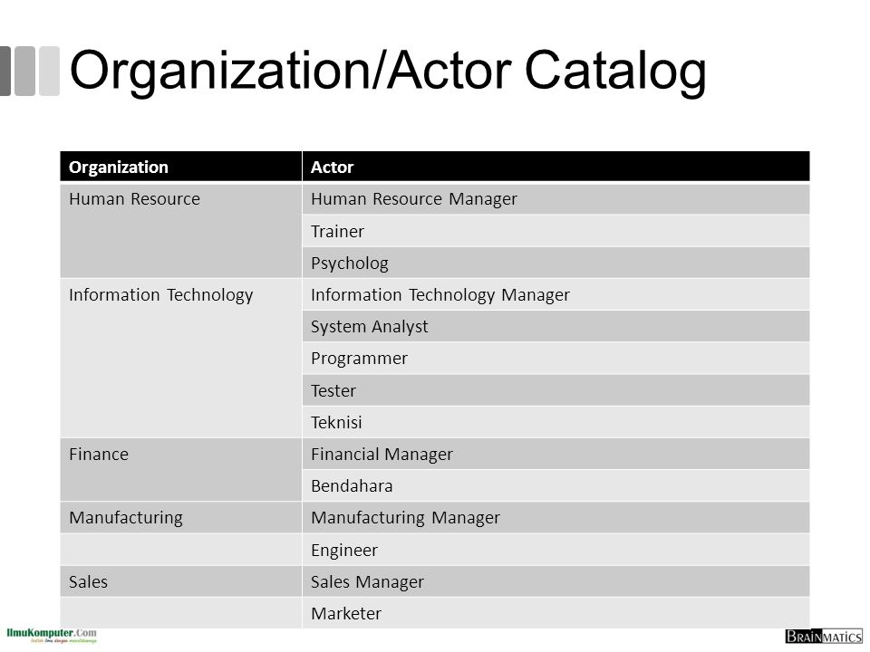 Organization/Actor Catalog OrganizationActor Human ResourceHuman Resource Manager Trainer Psycholog Information TechnologyInformation Technology Manag