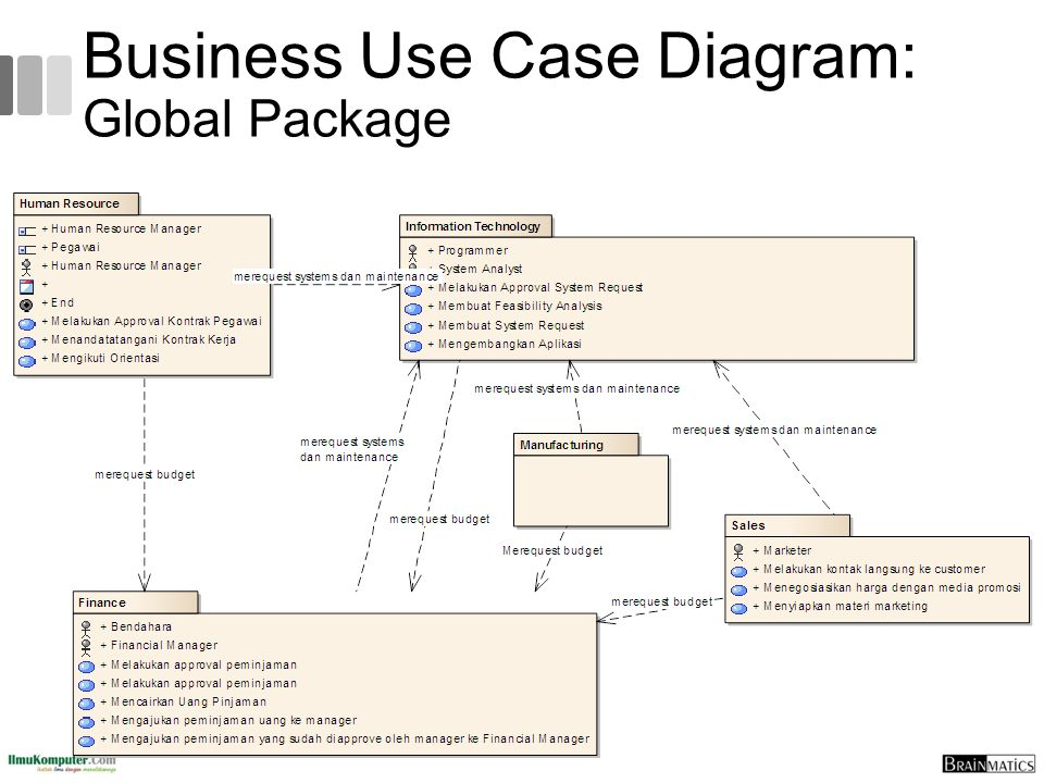 Business Use Case Diagram: Global Package