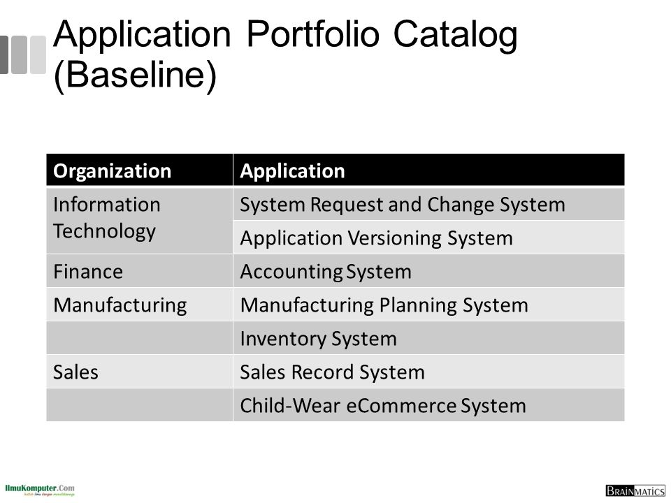 Application Portfolio Catalog (Baseline) OrganizationApplication Information Technology System Request and Change System Application Versioning System