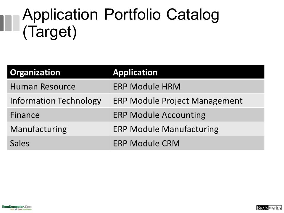 Application Portfolio Catalog (Target) OrganizationApplication Human ResourceERP Module HRM Information TechnologyERP Module Project Management Financ