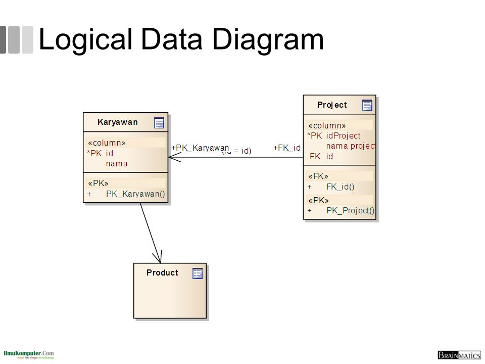 Logical Data Diagram