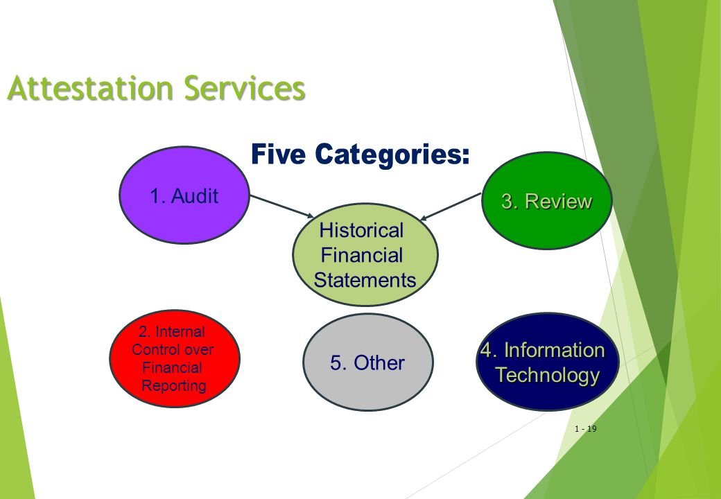 1 - 19 Attestation Services Historical Financial Statements 1.