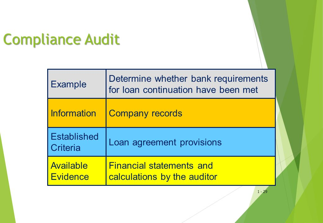 1 - 29 Compliance Audit Example Determine whether bank requirements for loan continuation have been met InformationCompany records Established Criteria Loan agreement provisions Available Evidence Financial statements and calculations by the auditor