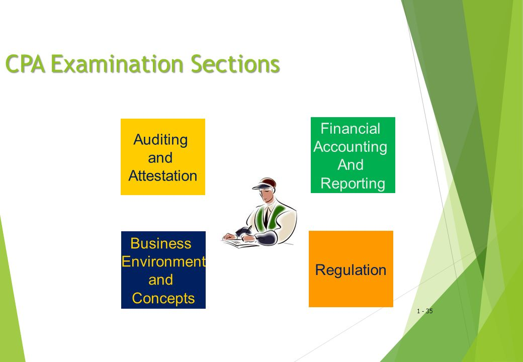 1 - 35 CPA Examination Sections Auditing and Attestation Financial Accounting And Reporting Business Environment and Concepts Regulation