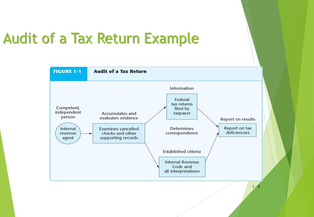 1 - 8 Audit of a Tax Return Example
