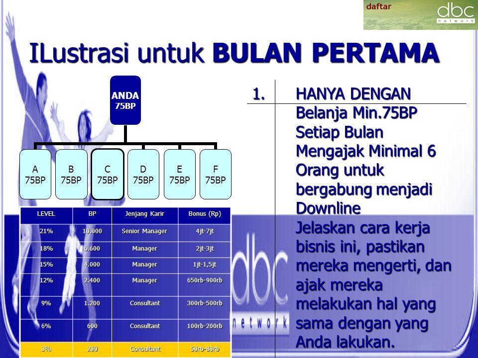 ILustrasi untuk BULAN PERTAMA ANDA 75BP A 75BP B 75BP C 75BP D 75BP E 75BP F 75BP LEVELBP Jenjang Karir Bonus (Rp) 21%10.000 Senior Manager 4jt-7jt 18%6.600Manager2jt-3jt 15%4.000Manager1jt-1,5jt 12%2.400Manager650rb-900rb 9%1.200Consultant300rb-500rb 6%600Consultant100rb-200rb 3%200Consultant50rb-80rb 1.HANYA DENGAN Belanja Min.75BP Setiap Bulan Mengajak Minimal 6 Orang untuk bergabung menjadi Downline Jelaskan cara kerja bisnis ini, pastikan mereka mengerti, dan ajak mereka melakukan hal yang sama dengan yang Anda lakukan.
