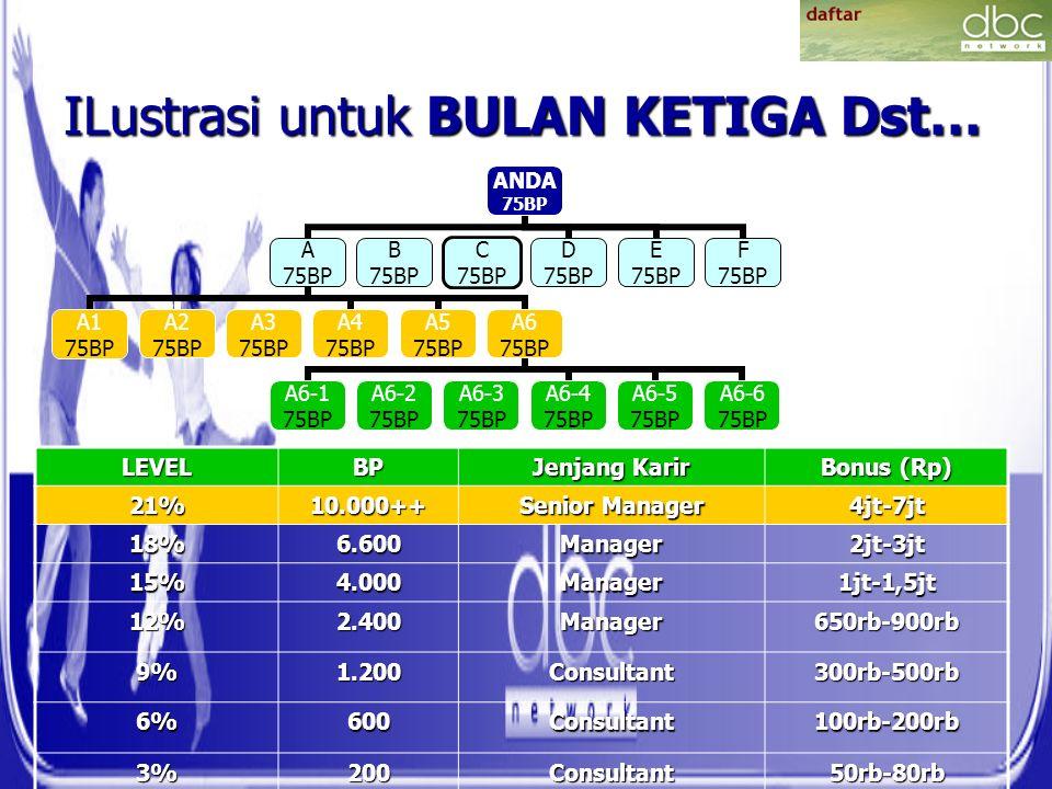 ILustrasi untuk BULAN KETIGA Dst… ANDA 75BP A 75BP A1 75BP A2 75BP A3 75BP A4 75BP A5 75BP A6 75BP A6-1 75BP A6-2 75BP A6-3 75BP A6-4 75BP A6-5 75BP A6-6 75BP B 75BP C 75BP D 75BP E 75BP F 75BP LEVELBP Jenjang Karir Bonus (Rp) 21%10.000++ Senior Manager 4jt-7jt 18%6.600Manager2jt-3jt 15%4.000Manager1jt-1,5jt 12%2.400Manager650rb-900rb 9%1.200Consultant300rb-500rb 6%600Consultant100rb-200rb 3%200Consultant50rb-80rb
