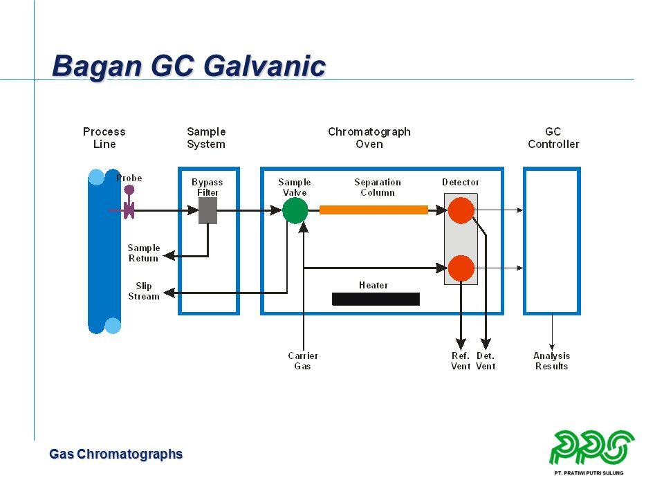 Gas Chromatographs Bagan GC Galvanic