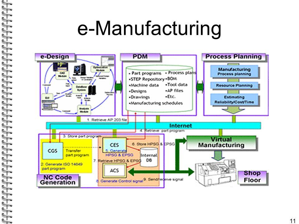 e-Manufacturing 11