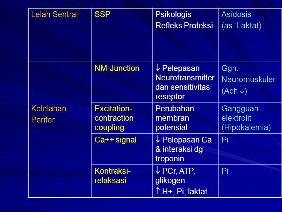 Lelah SentralSSPPsikologis Refleks Proteksi Asidosis (as.