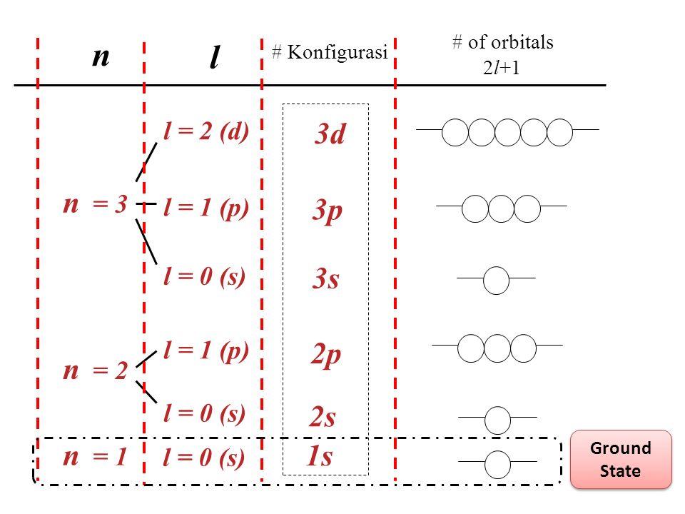 n l n = 2 2p n = 3 3s 3p 3d l = 1 (p) l = 0 (s) l = 1 (p) l = 2 (d) # of orbitals 2l+1 n = 1 l = 0 (s) 1s 2s # Konfigurasi Ground State