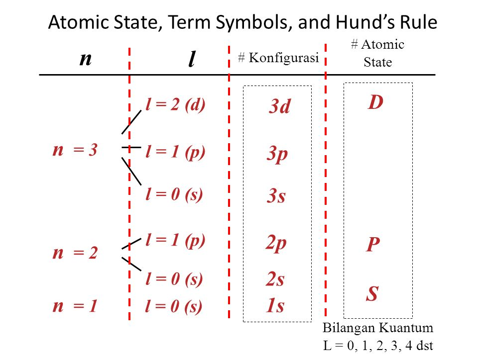 Atomic State, Term Symbols, and Hund's Rule n l n = 2 2p n = 3 3s 3p 3d l = 1 (p) l = 0 (s) l = 1 (p) l = 2 (d) n = 1 l = 0 (s) 2s # Konfigurasi 1s P