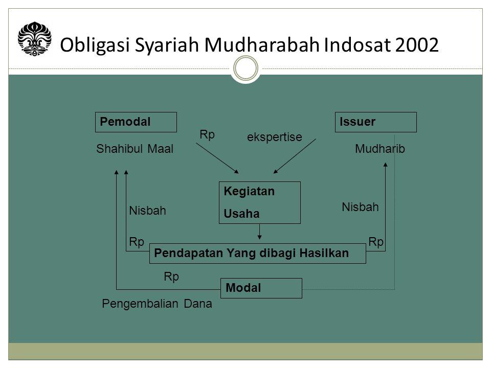 Obligasi Syariah Mudharabah Indosat 2002 PemodalIssuer Shahibul MaalMudharib ekspertise Rp Kegiatan Usaha Nisbah Pendapatan Yang dibagi Hasilkan Modal