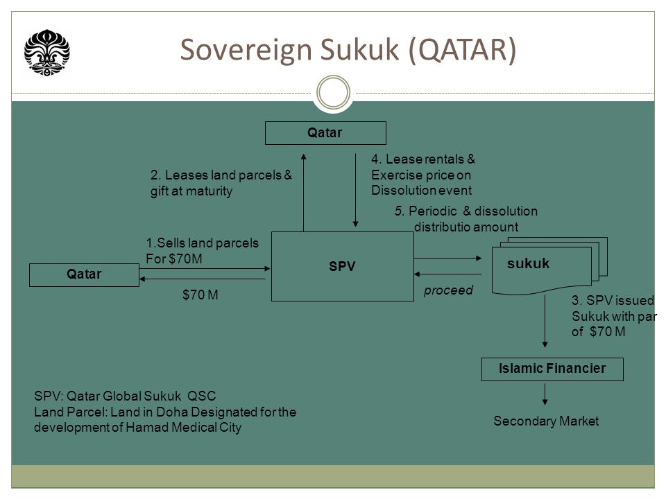 Sovereign Sukuk (QATAR) Qatar SPV 5. Periodic & dissolution distributio amount sukuk 2.