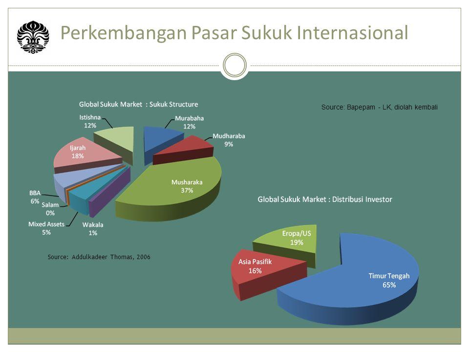 Perkembangan Pasar Sukuk Internasional Source: Addulkadeer Thomas, 2006 Source: Bapepam - LK, diolah kembali