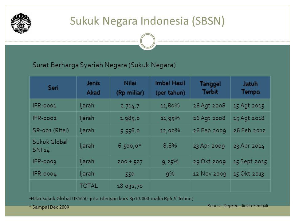 Surat Berharga Syariah Negara (Sukuk Negara) Sukuk Negara Indonesia (SBSN) SeriJenisAkadNilai (Rp miliar) Imbal Hasil (per tahun) Tanggal Terbit Jatuh