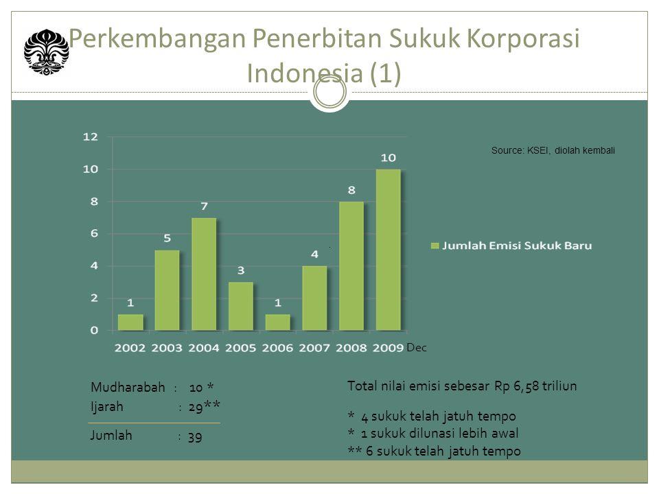 Mudharabah : 10 * Ijarah : 29 ** Perkembangan Penerbitan Sukuk Korporasi Indonesia (1) Jumlah : 39 Total nilai emisi sebesar Rp 6,58 triliun * 4 sukuk