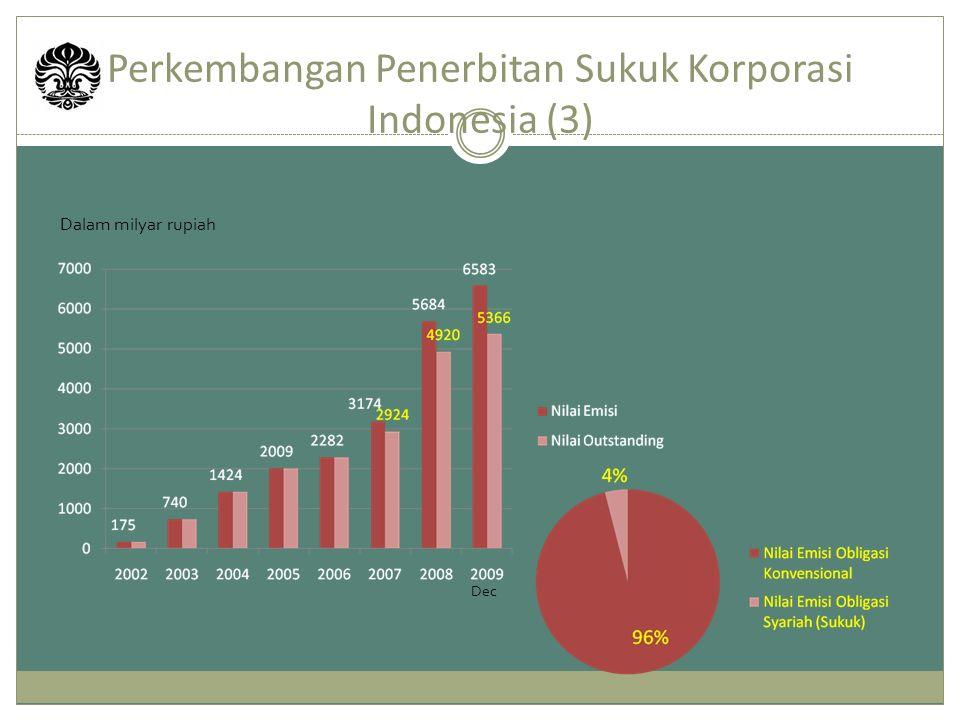 Perkembangan Penerbitan Sukuk Korporasi Indonesia (3) Dalam milyar rupiah Dec