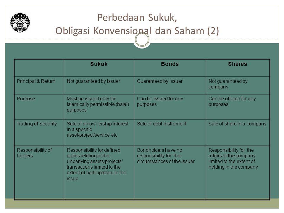 Sumber: AAA Securities Skedul Pembayaran Obligasi Syariah Mudharabah BLTA
