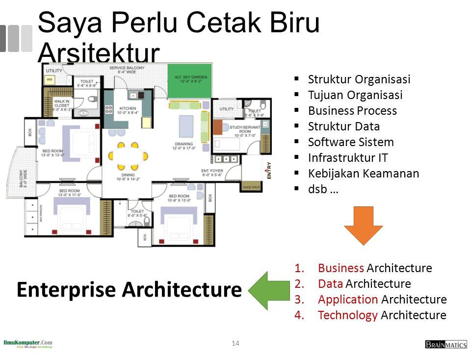Saya Perlu Cetak Biru Arsitektur 14  Struktur Organisasi  Tujuan Organisasi  Business Process  Struktur Data  Software Sistem  Infrastruktur IT