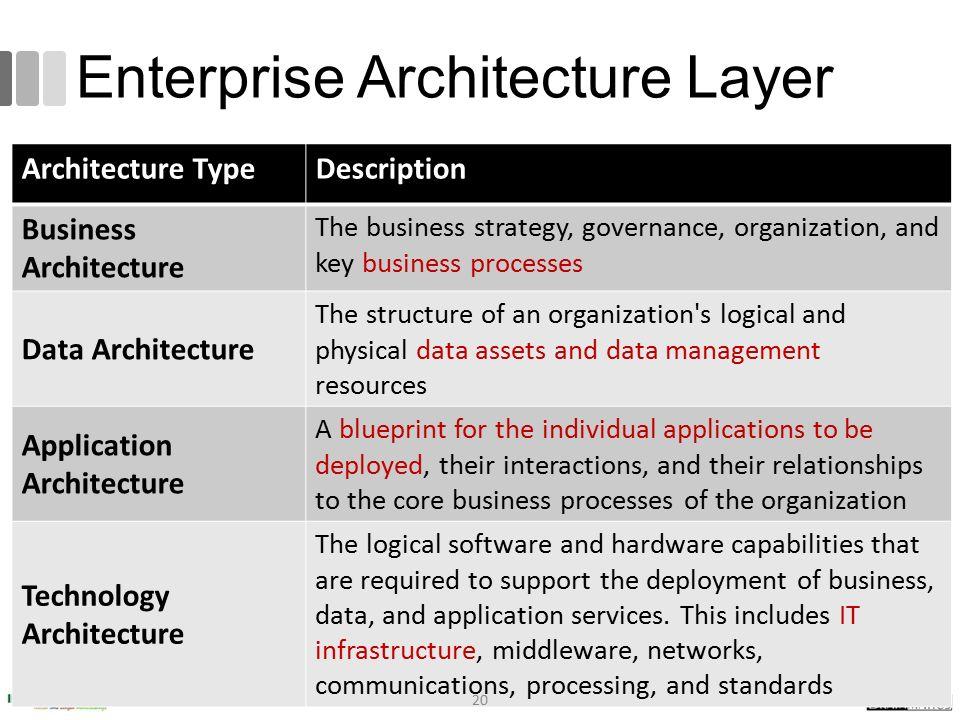 Enterprise Architecture Layer Architecture TypeDescription Business Architecture The business strategy, governance, organization, and key business pro