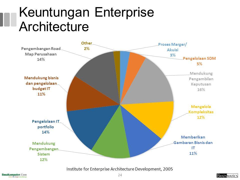Keuntungan Enterprise Architecture 24 Institute for Enterprise Architecture Development, 2005