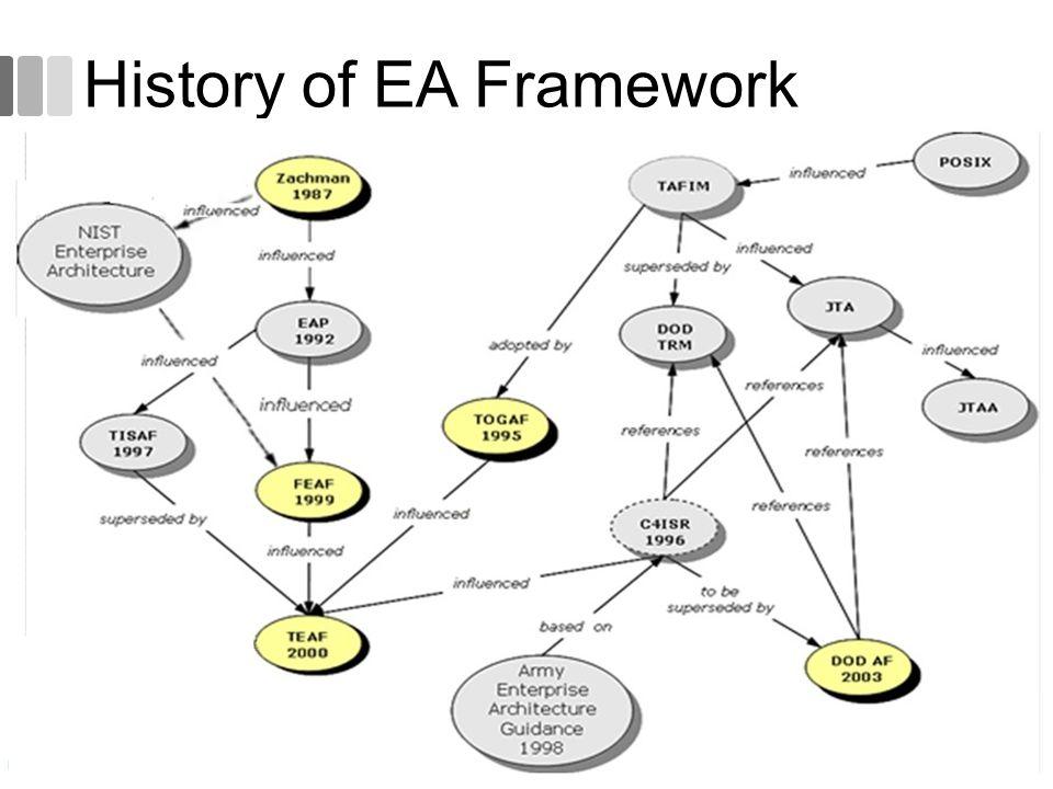 History of EA Framework 36