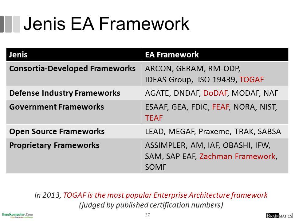 Jenis EA Framework JenisEA Framework Consortia-Developed FrameworksARCON, GERAM, RM-ODP, IDEAS Group, ISO 19439, TOGAF Defense Industry FrameworksAGAT