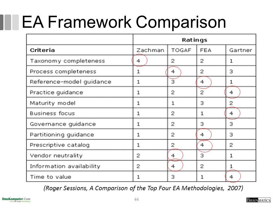 EA Framework Comparison 44 (Roger Sessions, A Comparison of the Top Four EA Methodologies, 2007)