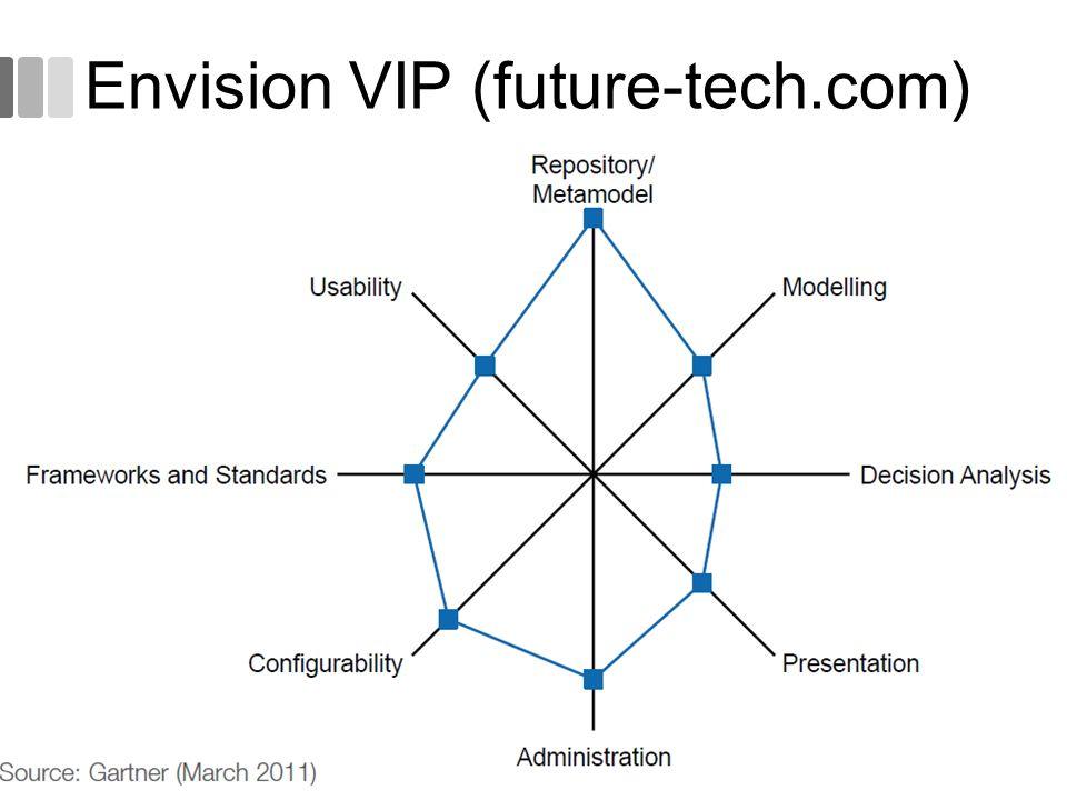 Envision VIP (future-tech.com) 53