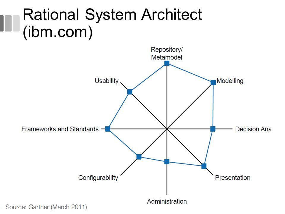 Rational System Architect (ibm.com) 54