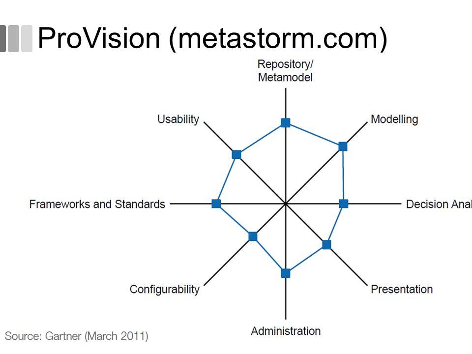 ProVision (metastorm.com) 56