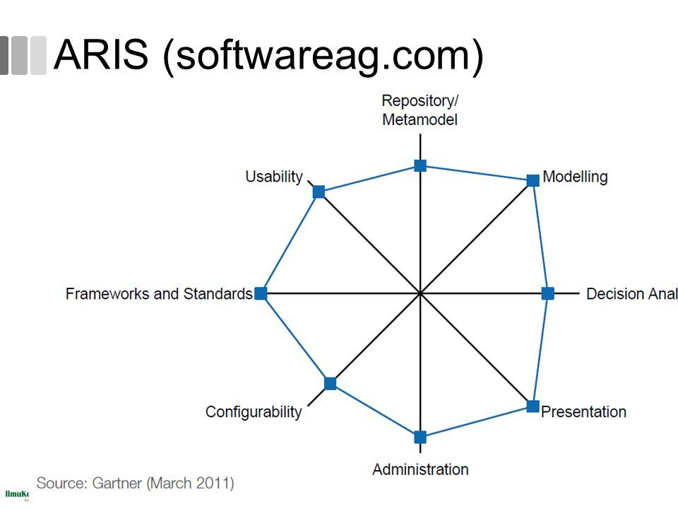 ARIS (softwareag.com) 58