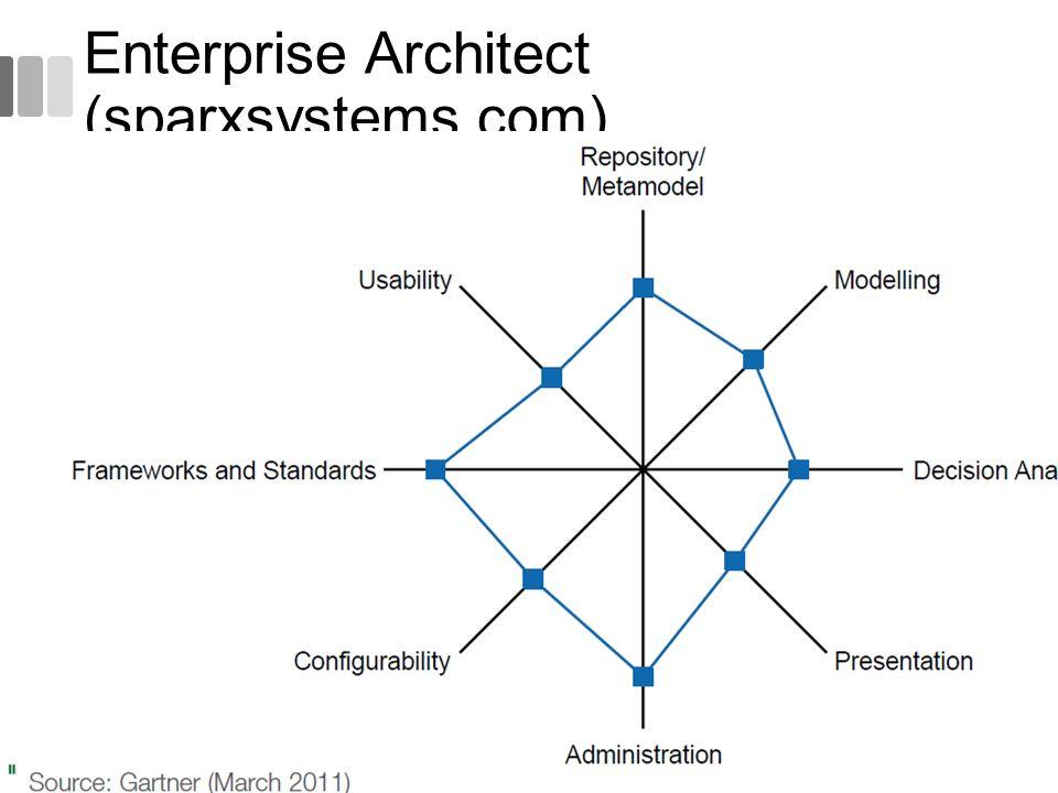 Enterprise Architect (sparxsystems.com) 59