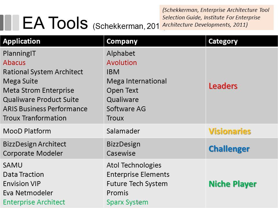 EA Tools (Schekkerman, 2011) ApplicationCompanyCategory PlanningIT Abacus Rational System Architect Mega Suite Meta Strom Enterprise Qualiware Product