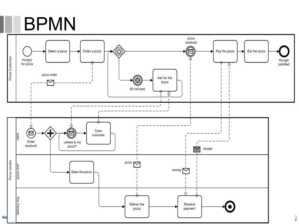 BPMN 69