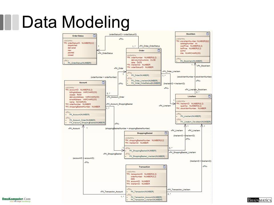 Data Modeling 70