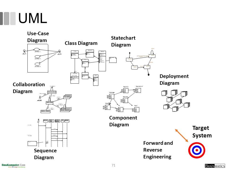 UML 71