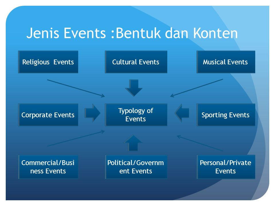 Jenis Events :Bentuk dan Konten Religious EventsCultural EventsMusical Events Corporate Events Typology of Events Sporting Events Commercial/Busi ness Events Political/Governm ent Events Personal/Private Events
