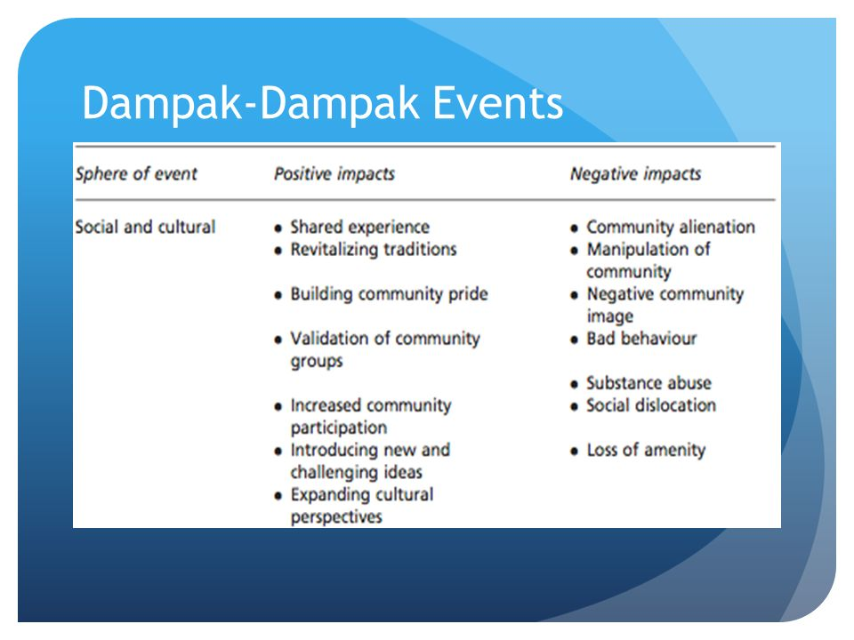 Dampak-Dampak Events