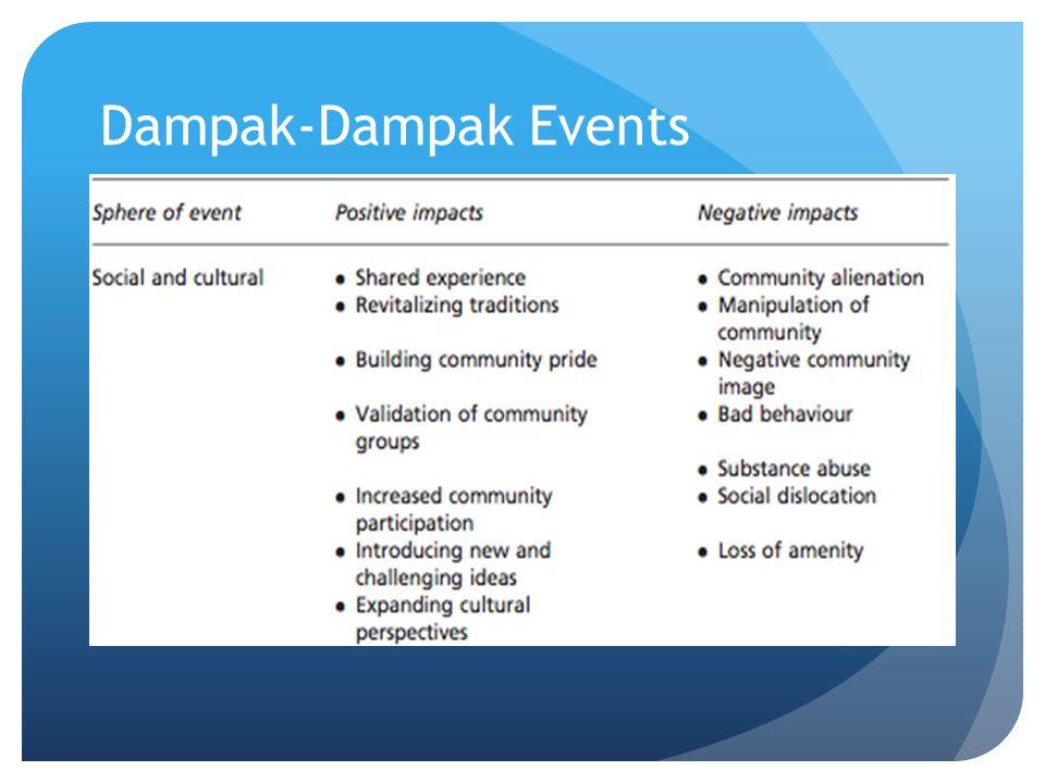 Dampak-Dampak Events