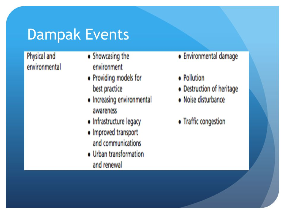 Dampak Events