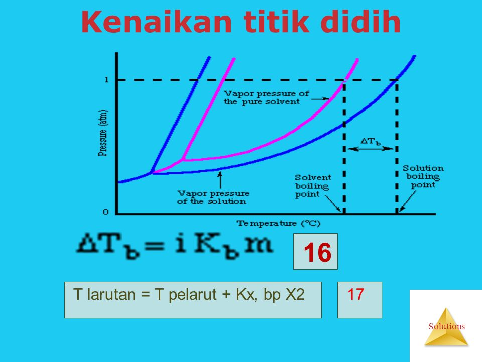 Solutions Kenaikan titik didih 16 T larutan = T pelarut + Kx, bp X2 17