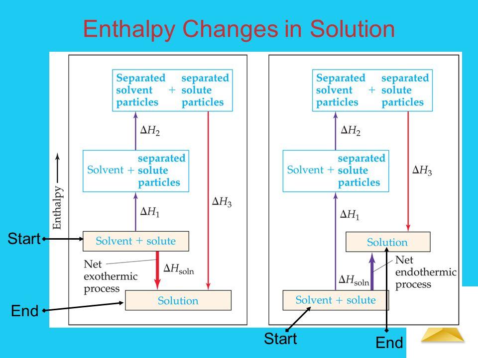 Solutions Rumus-2 sifat koligatif larutan elektrolit kuat ΔP = XA ×P ×i ΔTb = Kb ×m× i (19) ΔTf = Kf ×m× i π = M× R×T × i