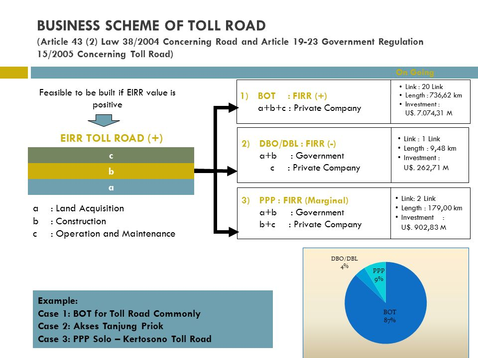 BUSINESS SCHEME OF TOLL ROAD (Article 43 (2) Law 38/2004 Concerning Road and Article 19-23 Government Regulation 15/2005 Concerning Toll Road) b a EIRR TOLL ROAD (+) c Feasible to be built if EIRR value is positive Example: Case 1: BOT for Toll Road Commonly Case 2: Akses Tanjung Priok Case 3: PPP Solo – Kertosono Toll Road a: Land Acquisition b: Construction c: Operation and Maintenance 1)BOT: FIRR (+) a+b+c : Private Company 2)DBO/DBL : FIRR (-) a+b : Government c : Private Company 3)PPP : FIRR (Marginal) a+b : Government b+c : Private Company On Going Link : 20 Link Length : 736,62 km Investment : U$.