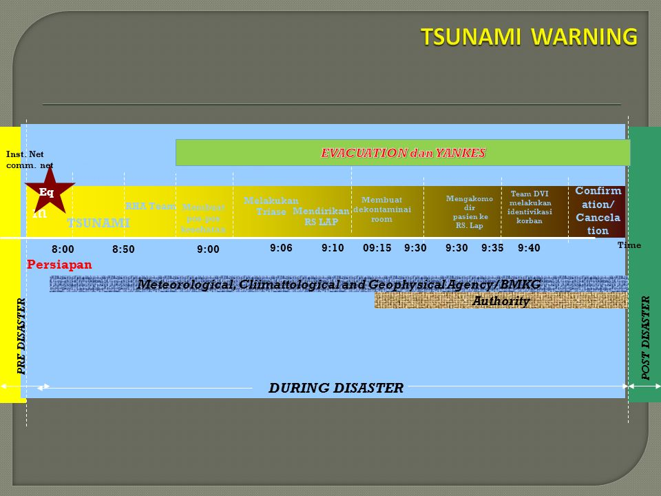 m 8:00 Detect RHA Team Membuat pos-pos kesehatan Melakukan Triase TSUNAMI Confirm ation/ Cancela tion 9:109:06 8:509:00 Inst Net Comm Net LAN / WAN Result Comm Net DURING DISASTER PRE DISASTER POST DISASTER Eq Time Membuat dekontaminai room Inst.