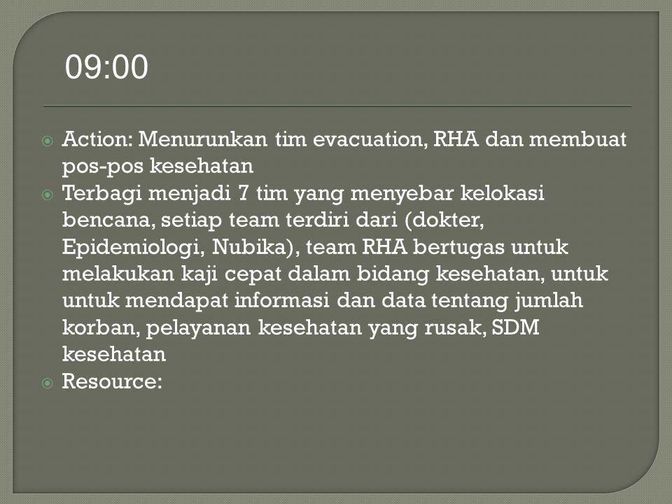  Action: Menurunkan tim evacuation, RHA dan membuat pos-pos kesehatan  Terbagi menjadi 7 tim yang menyebar kelokasi bencana, setiap team terdiri dari (dokter, Epidemiologi, Nubika), team RHA bertugas untuk melakukan kaji cepat dalam bidang kesehatan, untuk untuk mendapat informasi dan data tentang jumlah korban, pelayanan kesehatan yang rusak, SDM kesehatan  Resource: 09:00