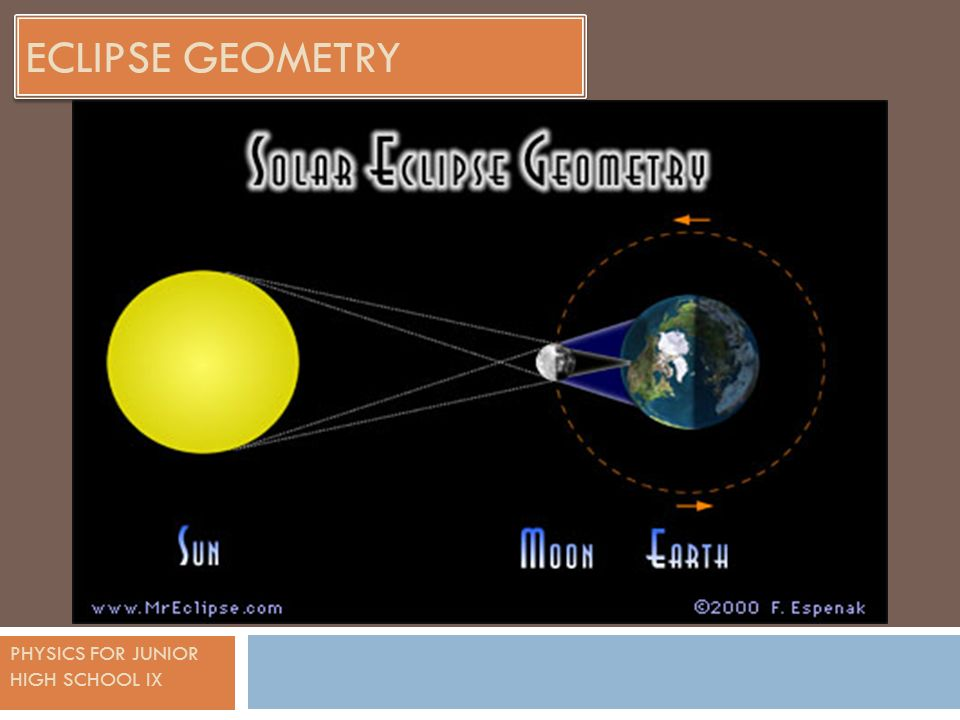 PHYSICS FOR JUNIOR HIGH SCHOOL IX ECLIPSE GEOMETRY