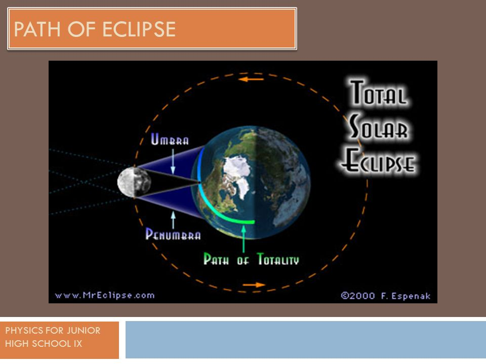 PHYSICS FOR JUNIOR HIGH SCHOOL IX PATH OF ECLIPSE